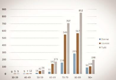 CORONAVIRUS : Italie, le profil des victimes (au 20 mars)