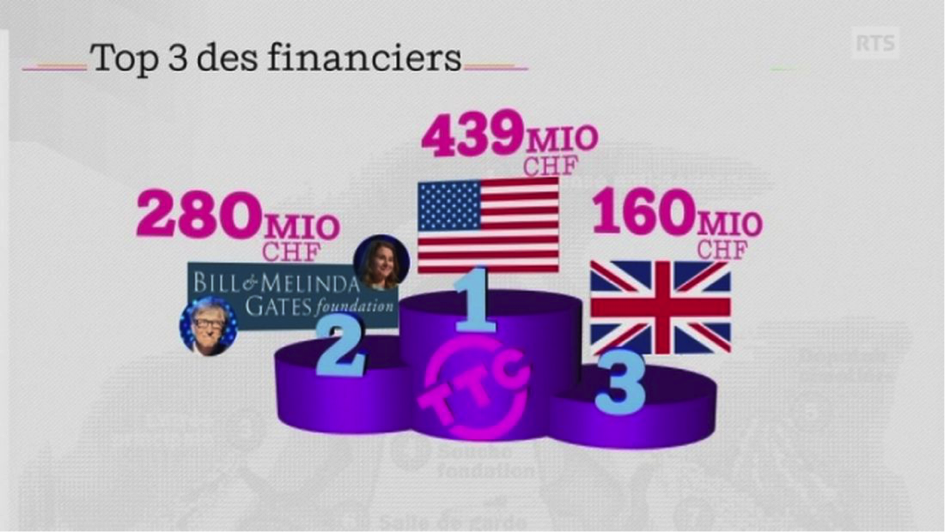 News au 26 avril 2020 Financiers-oms